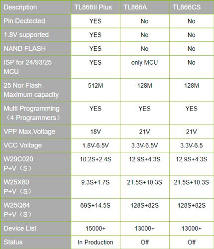 Сравнительная таблица TL866II Plus, TL866A и TL866CS
