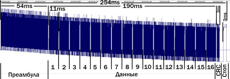Анализ одного пакета штатной автосигнализации автомобиля Renault